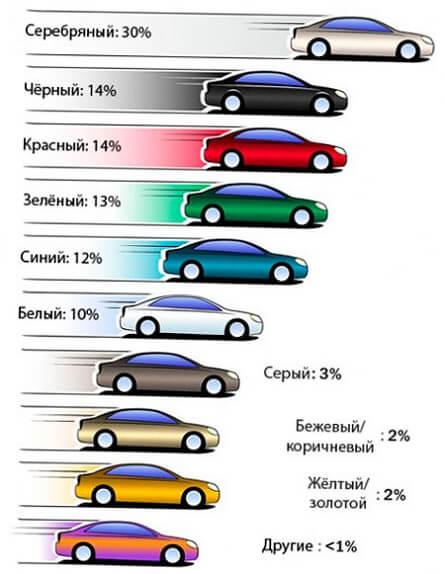 Самые популярные и выгодные цвета автомобилей в 2020 году