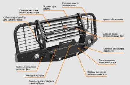 Как выбрать бампер для иномарки Sola-chertezhi-silovogo-bampera-na-uaz-469-1